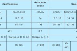 Технические характеристики вагонки