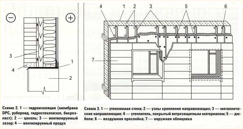 Схема утепления и облицовки деревянного дома