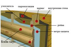 Схема отделки фасада блок-хаусом