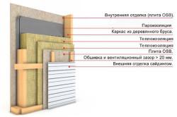 Схема утепления стены перед отделкой