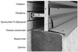 Схема водоотлива для цоколя