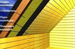 Схема утепления крыши дома