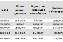 Таблица показателей разных видов декоративной штукатурки