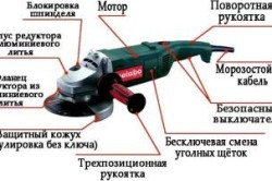 Устройство болгарки