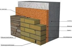 Схема облицовки фасада кирпичом и облицовочным камнем