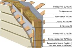 Схема отделки фасада каркасного дома