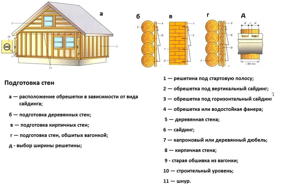 Подготовка стен дома