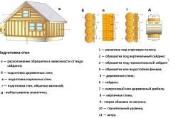 Устройство обрешетки и подготовка стен