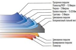 Конструкция стального сайдинга