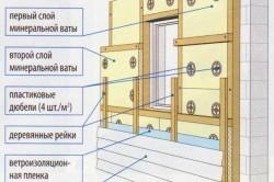Схема утепления стены минеральной ватой под сайдинг