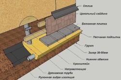 Подробная схема обшивки фундамента дома цокольным сайдингом под камень