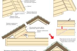 Соединение панелей на фронте крыши