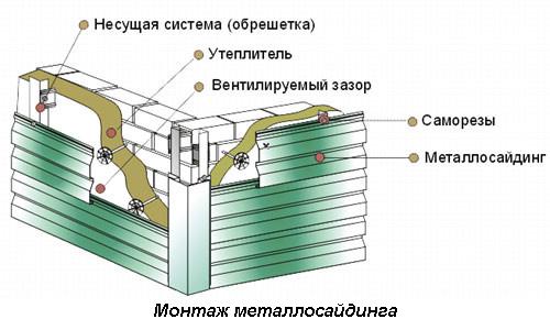 Схема монтажа металлосайдинга на фасад здания