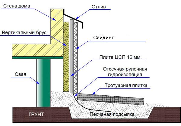 Схема отделки цоколя сайдингом