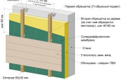 Схема утепления стены под сайдинг минеральной ватой