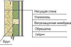 Типовая схема утепления дома