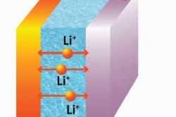 литий – ионного аккумулятора
