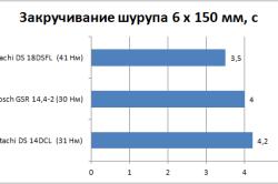 Сравнительная скорость закручивания шурупа разными шуруповертами