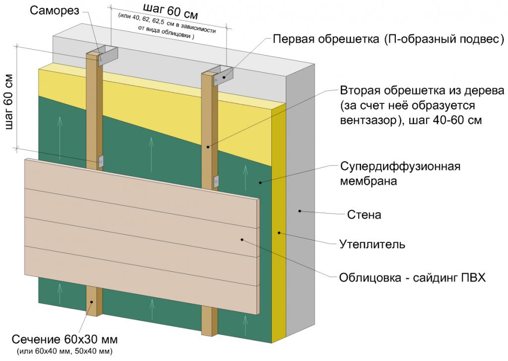 Схема утепления стены пенопластом под сайдинг