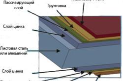 Конструкция металлического сайдинга