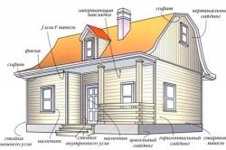 Схема дома, обшитого сайдингом