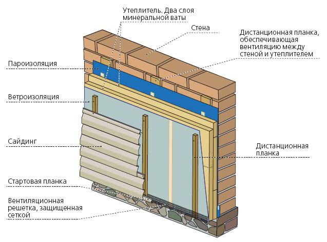 Схема утепленного фасада сайдингом