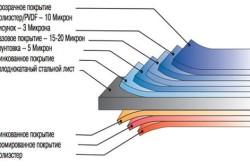 Технические характеристики металлического сайдинга