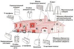Дополнительные элементы для обшивки дома сайдингом
