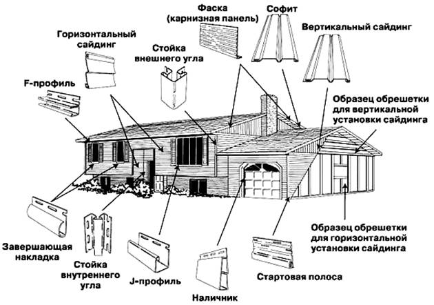 Схема размещения доборных и комплектующих элементов металлосайдинга