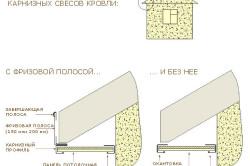 Схема монтажа первой полосы сайдинга