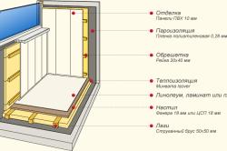 Схема обшивки балкона пластиковыми панелями